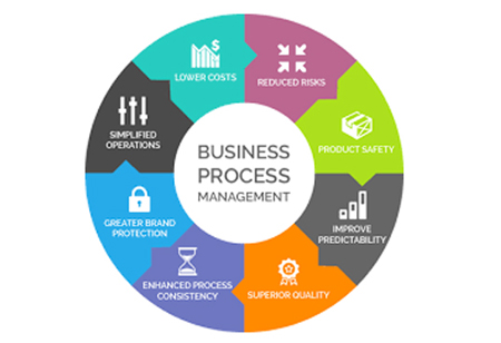 Adopting Cloud-Based Business Process Management? Here a Sneak Peek!