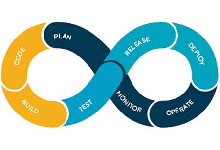 Factors Affecting the Success of DevOps