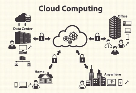 How Cloud-Based Data Warehouse Smoothens Organizational Functions