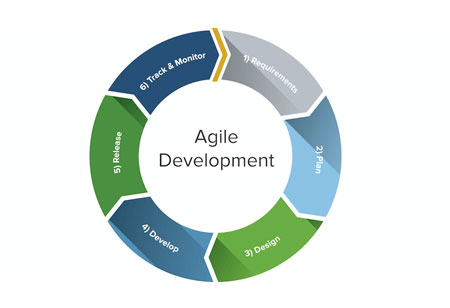Agility: A Necessary Aspect for Businesses in Today's Digital Era