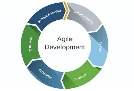Agile - An Important Component for Digital Transformation