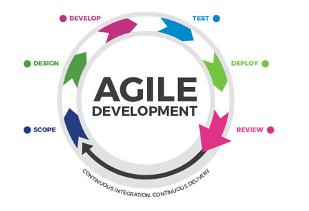 The Necessity of Agile Methodology in Business