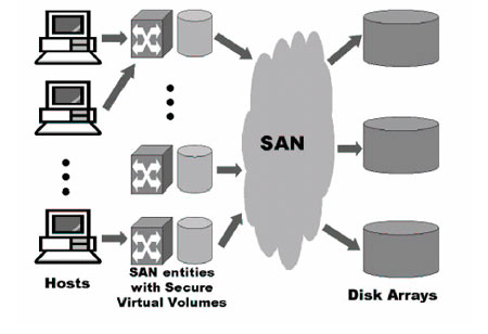 VMware's vSAN in a Hyper-convergence Environment