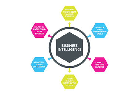 Significance of Location Analytics and Business Intelligence in Today's World
