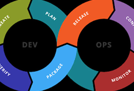 DevOps is here to Reform Software Development