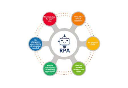 RPA and AI: the next step in the efficiency game for financial institutions