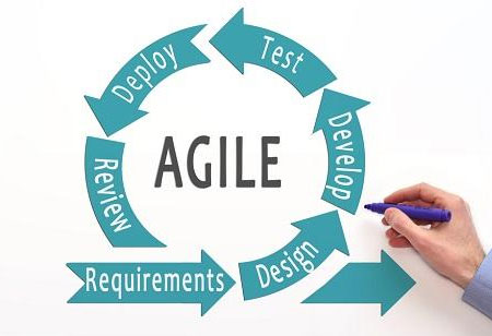 How Agile and Kanban can Transform Business Processes